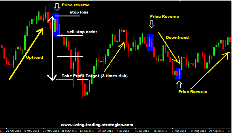 Forex trading strategies software